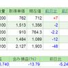 2019.6.25(火) 資産状況