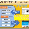 【お気に入り(ブックマーク)】とは、ブラウザの機能で、気に入ったホームページの登録帳