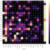 seabornによる統計データ可視化(ポケモン種族値を例に)(2)