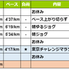 週報:第12週:東京チャレンジマラソン振り返り