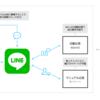 LINE、法人向け「LINE Customer Connect」の来春提供を発表。AI(人口知能)で顧客に合わせた対応を。
