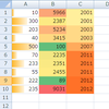 Excelの「条件付き書式」はすばらしい