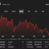 日経平均は3万6000円を目指す?総裁選に首相不出馬で株価上昇。