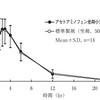 アセトアミノフェン坐薬の薬物動態について ~各製剤の添付文書の比較~