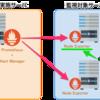 Node Exporter 構築手順 + Prometheus からAWSオートスケール監視