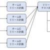 アジャイルテストでの計画・管理のツール:Test MatrixとTest Mindmap