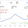 【ダイエット速報】早くも1週間経過!正月太り対策!