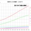 世界の人口 ~100億人突破まであと○○年~