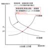 AD-AS分析とは?-大学生の視点で理解するマクロ経済学