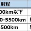 北朝鮮のミサイルの種類と、日本の弾道ミサイル防衛(BMD)システムについて調査した