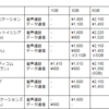 比較!料金やキャンペーン内容から選ぶMVNO各社の通信サービス