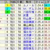 第65回神戸新聞杯(GII)