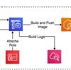 CloudFormationでコンテナビルド用パイプラインをつくる