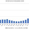 東京4295人 新型コロナ感染確認 5週間前の感染者数は614人