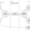 アジャイルとリーン・スタートアップを組み合わせた開発プロセス ~第1回 概要~