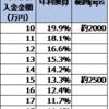 【ループイフダン4・5すくみ検証結果】1月2週は2500pips証拠金で年利換算13.3%。2000pipsで19.9%。淡々と稼いでいます。