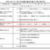 【新型コロナウイルス】支給するのが高槻産米でも割高では税金の無駄遣いでは?