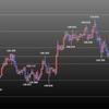 欧州時間の米ドルの見通し 週初の行事