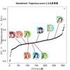 Bioinformaticsの最新手法 Wanderlust: Trajectory detectionで女の子の成長度を定量化する