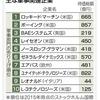 GPIF年金運用 軍事上位10社の株保有 〜年金→武器屋→戦争〜