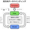JavaScriptにおけるMVC(MVVM) 【JavaScript フレームワーク入門】