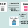 福岡県のファクタリング検討中の企業さまへ