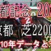 【京都記念 2020】過去10年データと予想