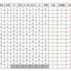 98〜14年クラシック世代の芝G1成績をまとめてみた。