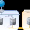 dnsmasqを使ったDHCPサーバ設定