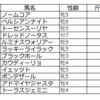 札幌記念の予想を行います。