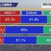 従来型の新型コロナウイルスは,東京で25.7%,大阪で25.9%(3/21〜3/27)にまで減少し,感染力が従来型より強いN501Y変異型は,大阪で急速に増加したばかりか,東京でも32.7%(3/29〜4/4)を占めるようになって来ているとのこと.  感染力の強さは,日本でも確認され,「実効再生産数」の解析では1.32倍高いという結果が現在のところ得られています. NHKニュースより
