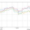 【日経0.6%上げ】→ひふみ投信-0.05%ってマヂ?