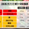 【医師・厚労省情報まとめ】妊活サプリに本当に必要な栄養成分リスト