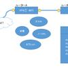 MACでVPNをつなぐ - PPTPからL2TP/IPsecへ対応しなければ-(検討)