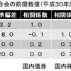 山崎元さんは日本株を40%保有しても良いと言っています