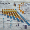 日経新聞のインフォグラフィックス、今週は「アジアの鉄とエチレンの過剰生産能力の懸念」です。