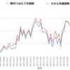 野村つみたて外国株投信 vs たわら先進国株