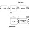 RubyのJITに生成コードのメモリ局所性対策を入れた話