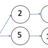 DP(動的計画法)で最長増加部分列(LIS)問題を解くまでの過程メモ