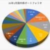 2021年1月の売買記録、保有資産状況(国内株)