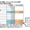日経「市販薬あるのに病院処方5000億円」:処方薬より市販薬で、更に、処方薬の市販薬化で、患者も国も医療費節約!