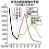首都圏の新型コロナウイルス緊急事態宣言が解除された後,市民の気が緩んで歓送迎会や花見などの宴会が盛んに行われた場合,5月には再び東京の1日当たりの感染者数が千人を超える恐れがあるとの試算結果を東京大のチームが10日までにまとめた.  緊急事態宣言の再発令が必要な状態になるという. 東京新聞(共同通信) 政府分科会 尾身会長「変異株が主流に 監視体制強化を」NHK