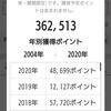 「JALカード」メインの私が気が付けば「楽天ポイント」 360,000ポイント超えってどうなのよ?