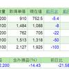 2019.6.18(火) 資産状況