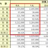 【体験談】2年目の住民税を3万円安くできる!?早見表と給料の手取りをいくらか増やし方を紹介