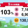 岩手県花巻市3号発電所 9月の総発電量