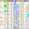 第27回函館スプリントステークス(GIII)/ 第25回ユニコーンステークス(GIII)