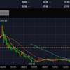 仮想通貨が再び復活するまでどのくらい時間がかかるか