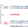 054【ヒトの制御性T細胞の存在を証明した病気とは?】「IPEX症候群」