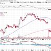 IBMの急落について学ぶ。GEを買い増ししたい。